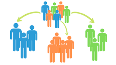 Customer segmentation may be used for dividing the clients into groups and working with each separately